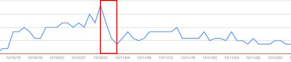 google_queries